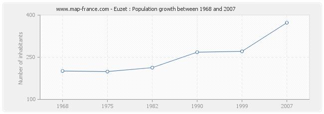 Population Euzet
