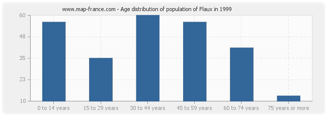 Age distribution of population of Flaux in 1999
