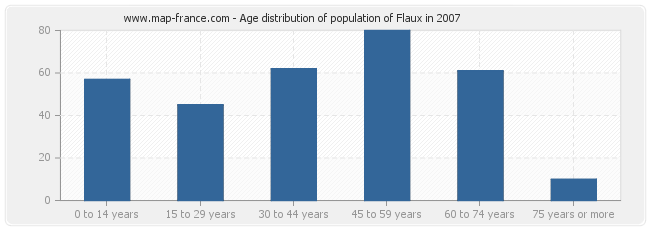 Age distribution of population of Flaux in 2007