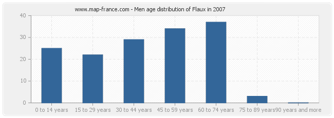 Men age distribution of Flaux in 2007