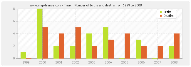 Flaux : Number of births and deaths from 1999 to 2008