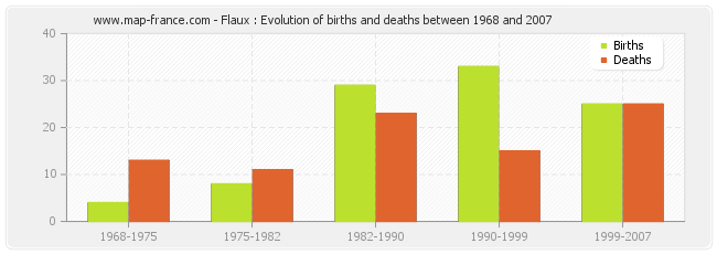 Flaux : Evolution of births and deaths between 1968 and 2007
