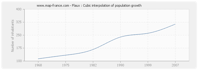 Flaux : Cubic interpolation of population growth