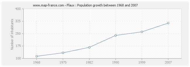 Population Flaux