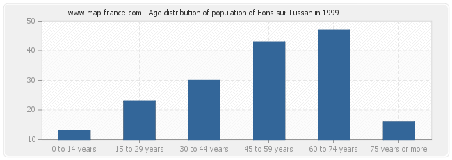 Age distribution of population of Fons-sur-Lussan in 1999