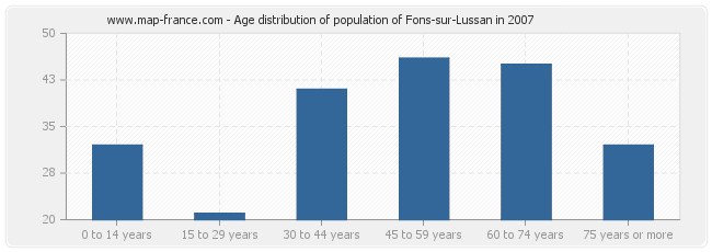 Age distribution of population of Fons-sur-Lussan in 2007