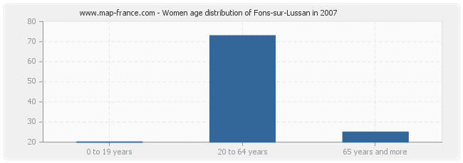 Women age distribution of Fons-sur-Lussan in 2007