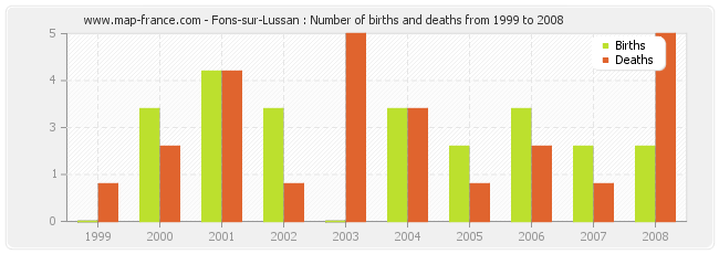 Fons-sur-Lussan : Number of births and deaths from 1999 to 2008