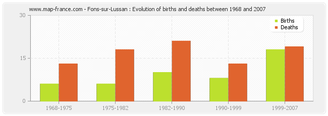 Fons-sur-Lussan : Evolution of births and deaths between 1968 and 2007