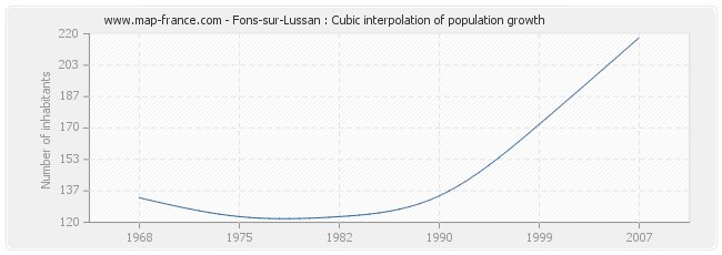 Fons-sur-Lussan : Cubic interpolation of population growth