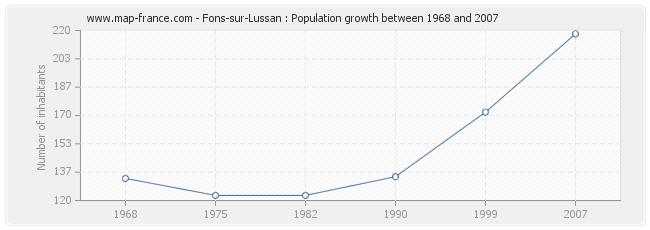 Population Fons-sur-Lussan
