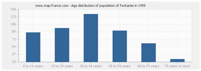 Age distribution of population of Fontanès in 1999