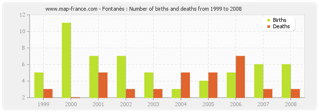 Fontanès : Number of births and deaths from 1999 to 2008