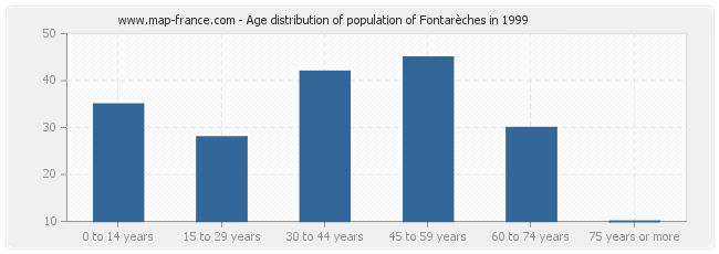 Age distribution of population of Fontarèches in 1999