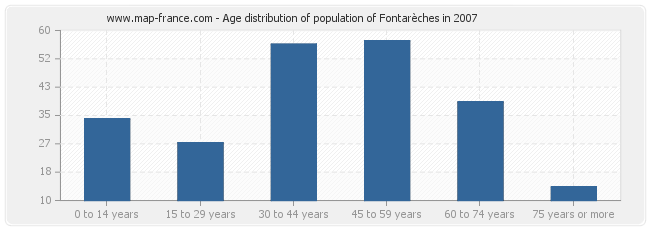 Age distribution of population of Fontarèches in 2007