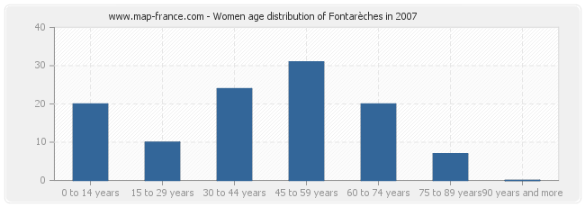 Women age distribution of Fontarèches in 2007