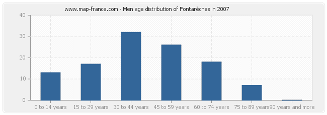 Men age distribution of Fontarèches in 2007