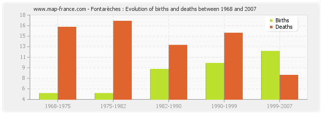 Fontarèches : Evolution of births and deaths between 1968 and 2007