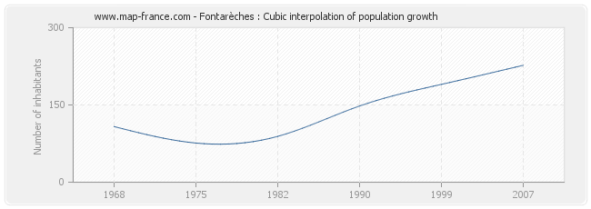 Fontarèches : Cubic interpolation of population growth