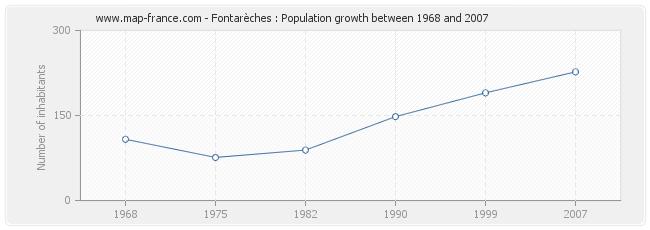 Population Fontarèches