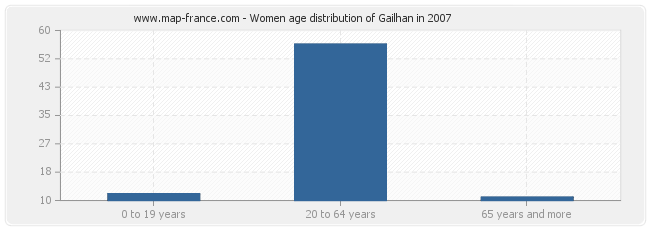 Women age distribution of Gailhan in 2007