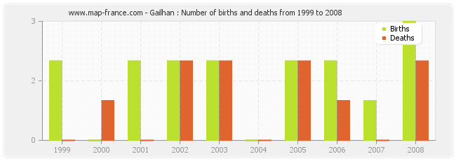 Gailhan : Number of births and deaths from 1999 to 2008