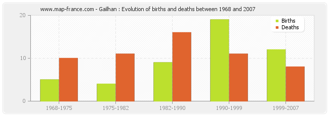 Gailhan : Evolution of births and deaths between 1968 and 2007