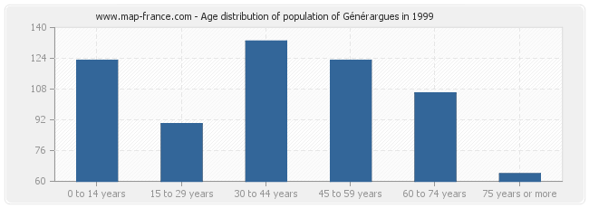 Age distribution of population of Générargues in 1999