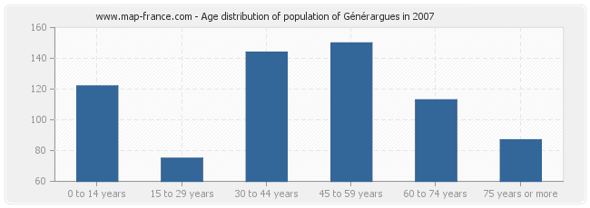 Age distribution of population of Générargues in 2007