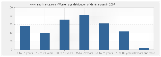 Women age distribution of Générargues in 2007