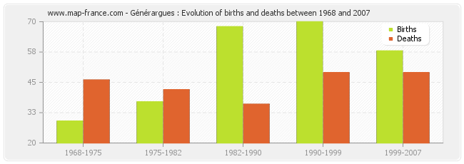 Générargues : Evolution of births and deaths between 1968 and 2007