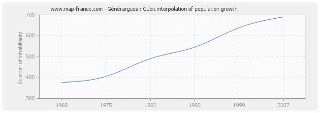 Générargues : Cubic interpolation of population growth