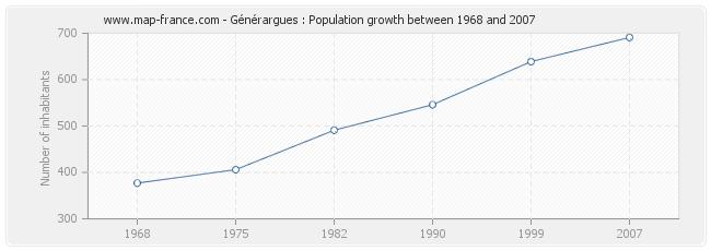 Population Générargues