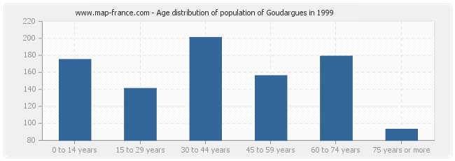 Age distribution of population of Goudargues in 1999