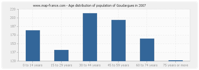 Age distribution of population of Goudargues in 2007