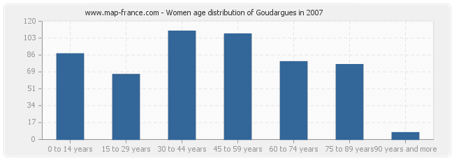 Women age distribution of Goudargues in 2007