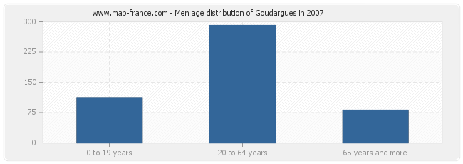 Men age distribution of Goudargues in 2007