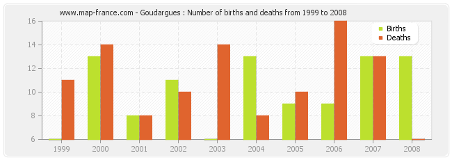 Goudargues : Number of births and deaths from 1999 to 2008