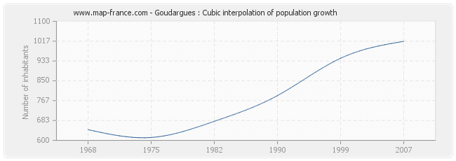 Goudargues : Cubic interpolation of population growth