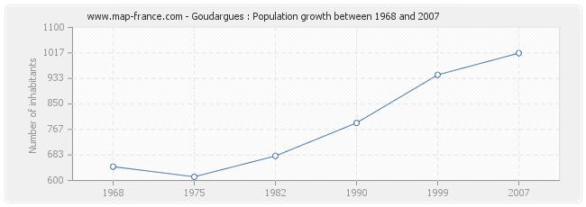 Population Goudargues