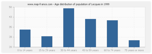 Age distribution of population of Lecques in 1999