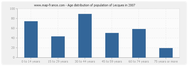 Age distribution of population of Lecques in 2007