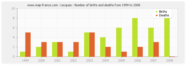 Lecques : Number of births and deaths from 1999 to 2008