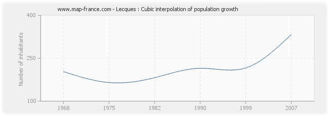 Lecques : Cubic interpolation of population growth