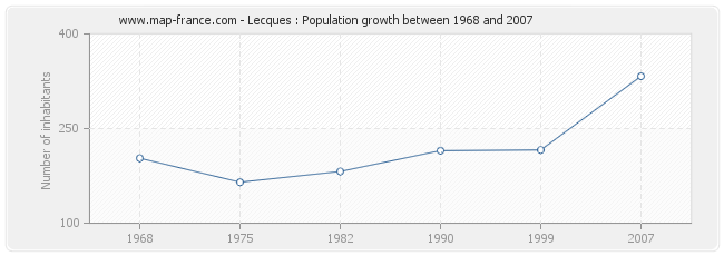 Population Lecques