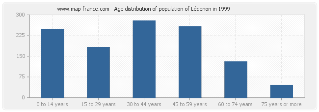 Age distribution of population of Lédenon in 1999