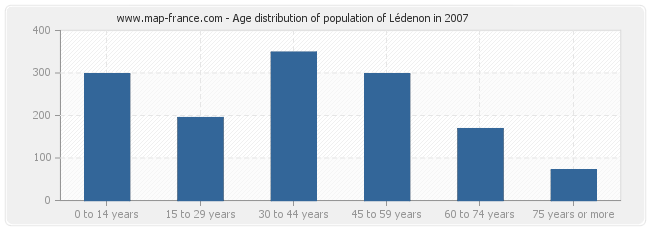 Age distribution of population of Lédenon in 2007