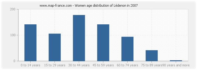 Women age distribution of Lédenon in 2007