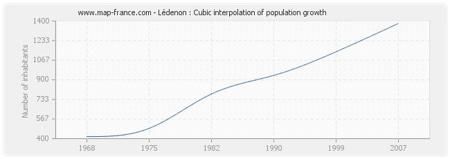 Lédenon : Cubic interpolation of population growth