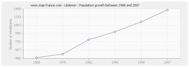 Population Lédenon